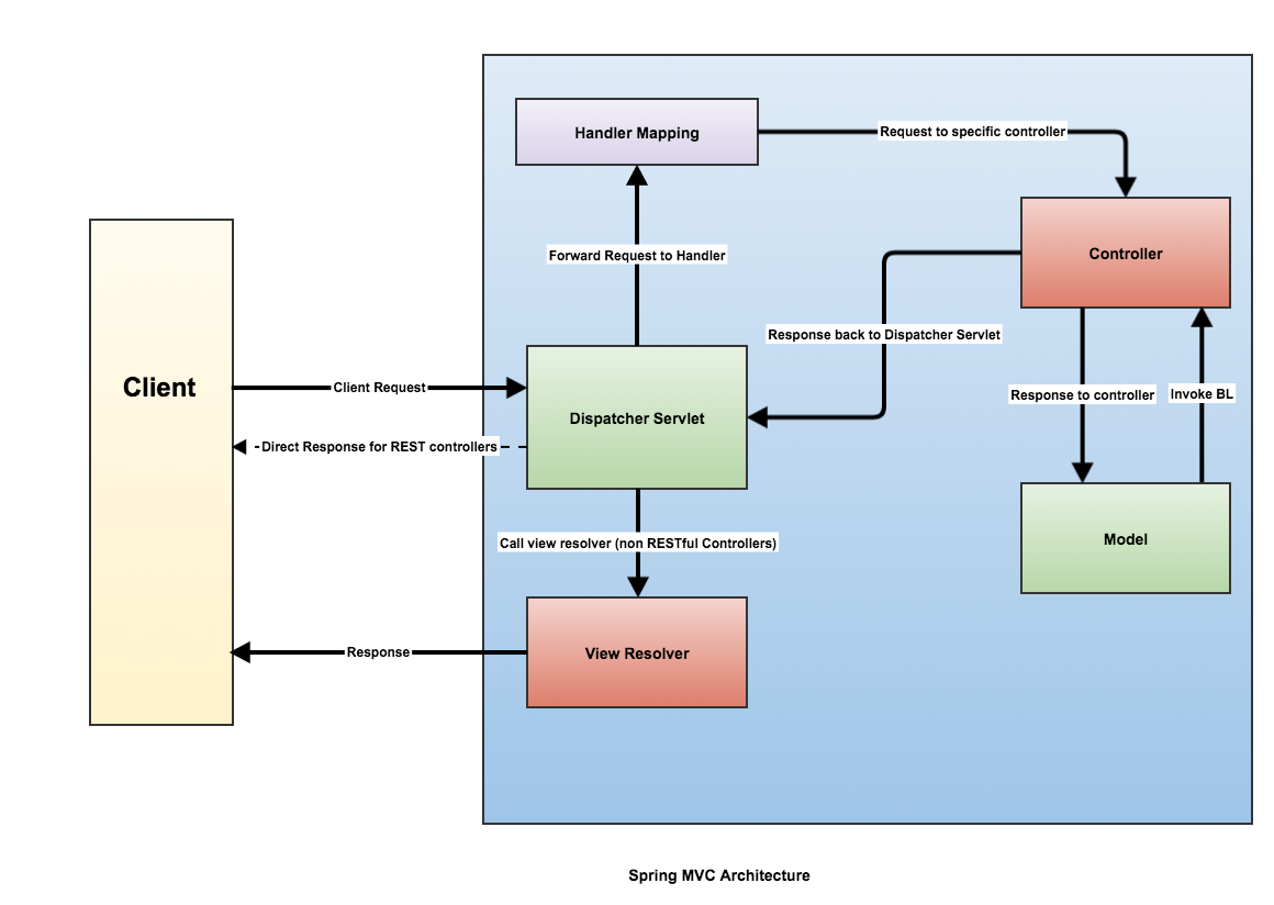 Introduction to Spring Controllers | Java Development Journal