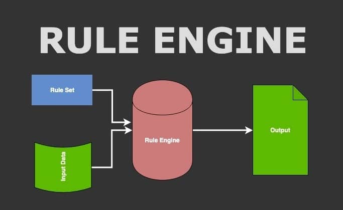 Rules Engines in Java