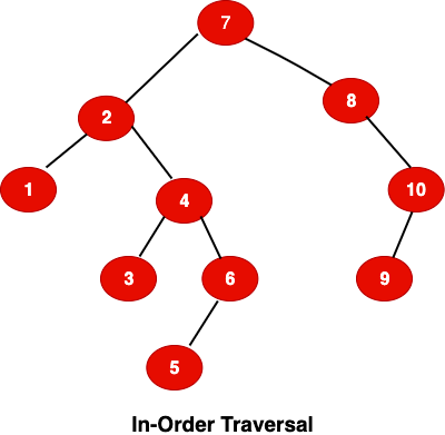 In-Order Tree Traversal