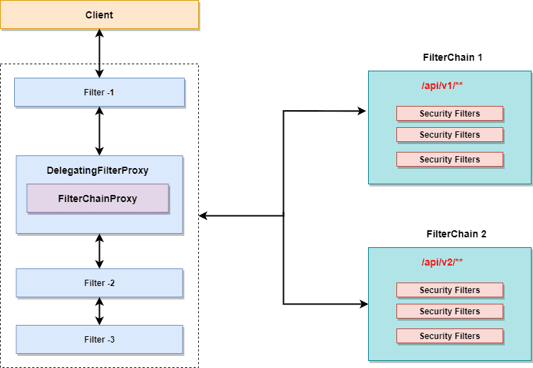 security filter chain