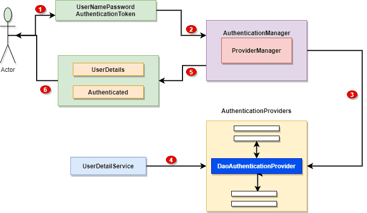 Spring Security Authentication Providers