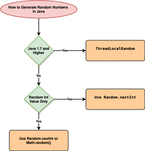 how to generate random numbers in Java