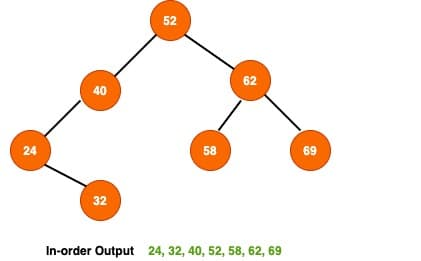 inorder binary tree traversal