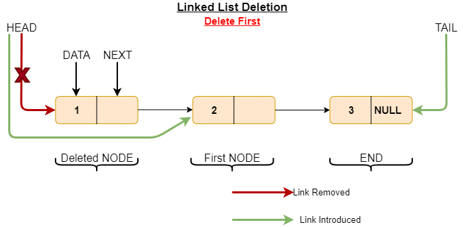 deleted first element from linked list