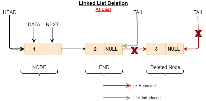 elete last element from linked list