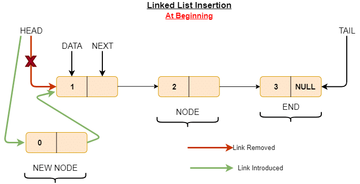 inserting new node as first in linked list
