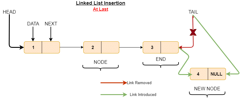 Insert node at the end of linked list