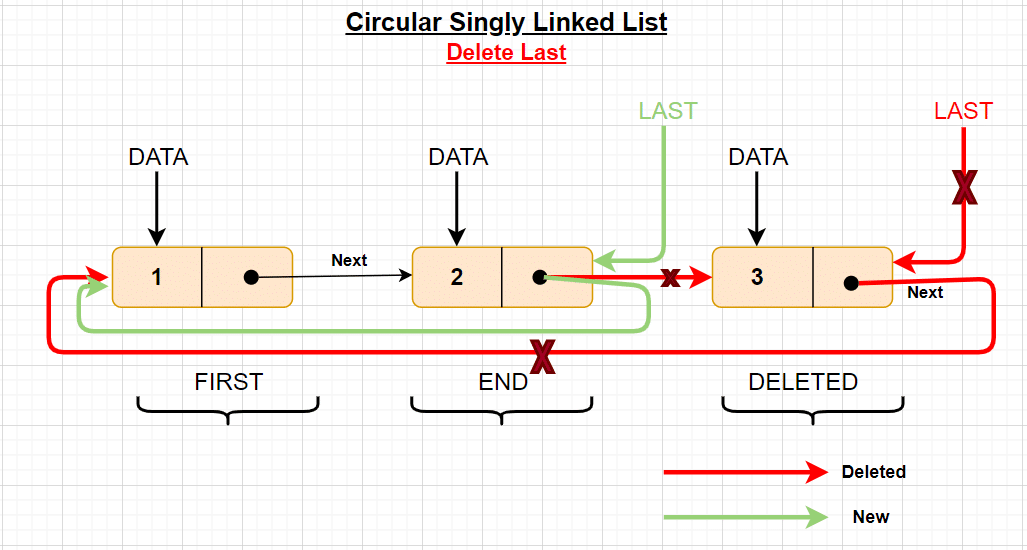 circular linked list data structure