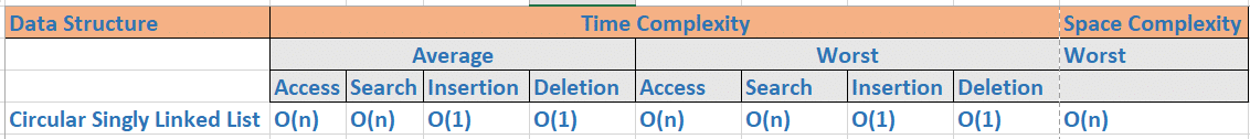 time and space complexity for circular singly linked list