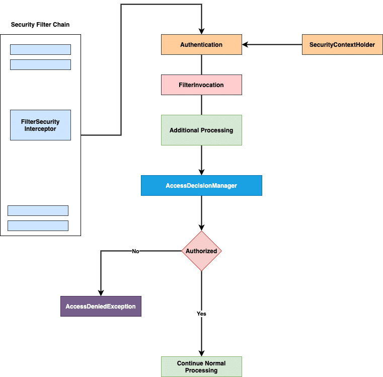 Spring Security Authorization - How authorization work
