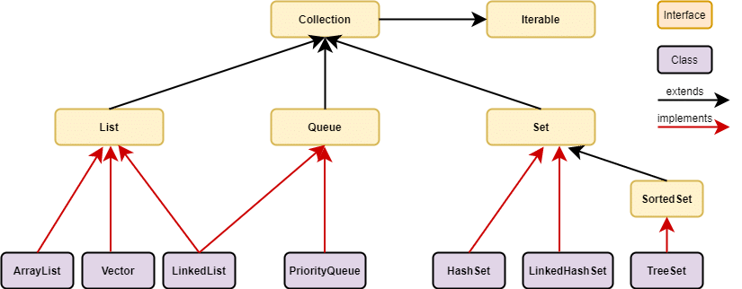 Collection in Java